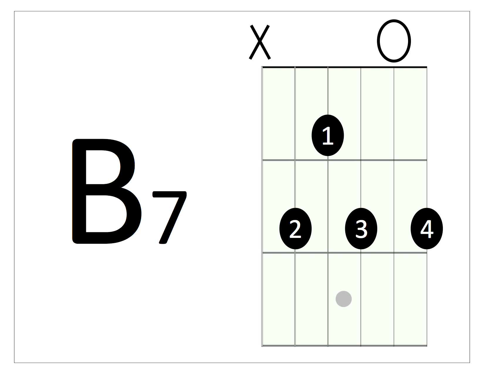 12 Bar Blues Mixing Major Chords And Dominant 7th Chords Rock