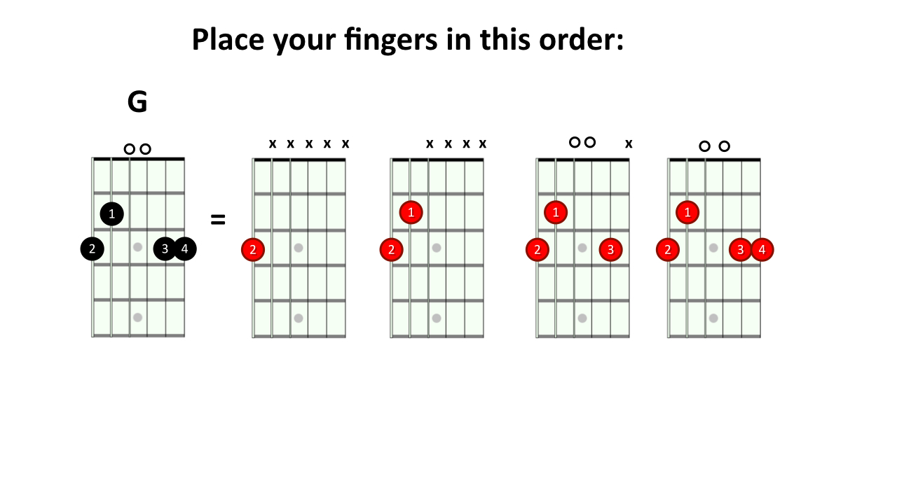 G Chord Guitar Finger Position Useful tips on Switchi...