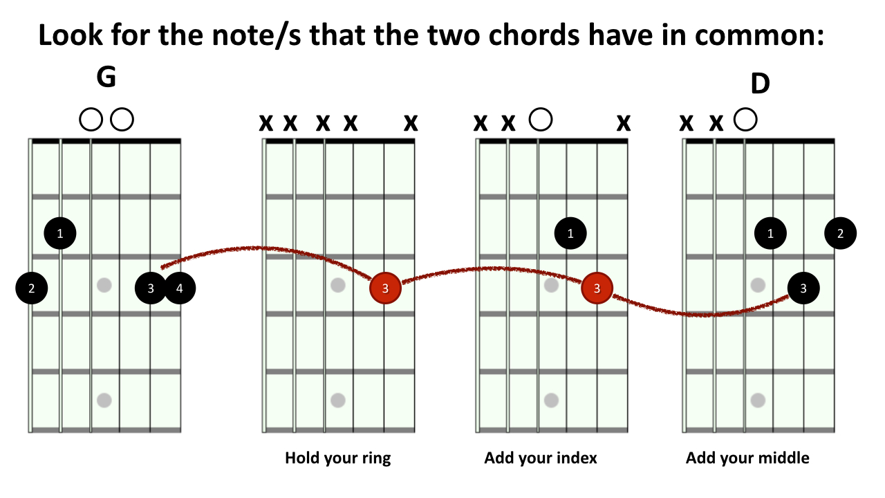 Useful Tips On Switching Chords Rock Prodigy Blog A7 Chord Diagram Chordswitchingblog009