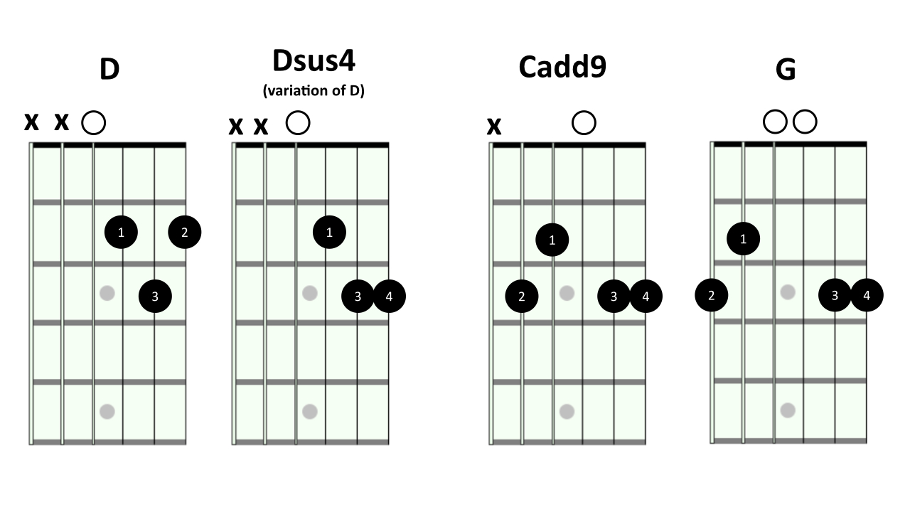Gallery For u0026gt; Cadd9 Chord Guitar Finger Position