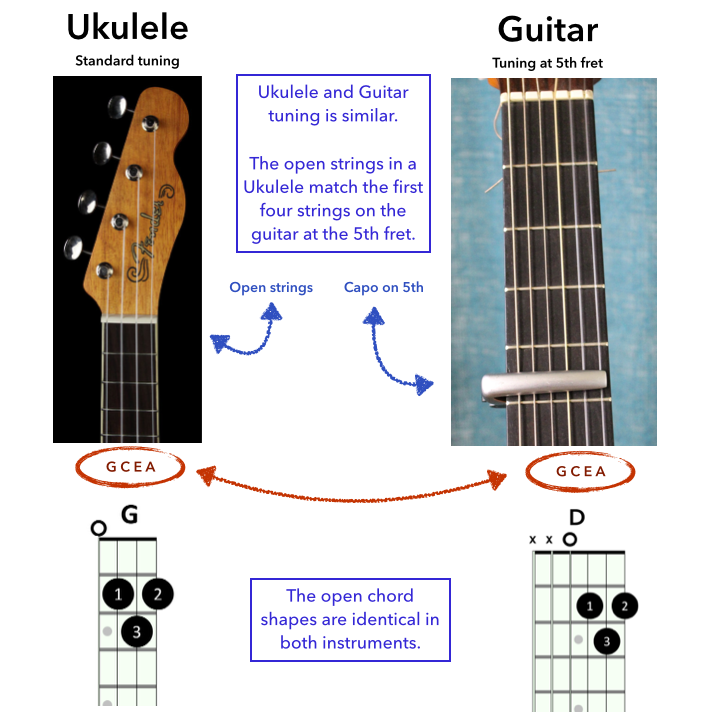4 Steps To Play Hey Soul Sister And Get A Ukulele Sound On Guitar