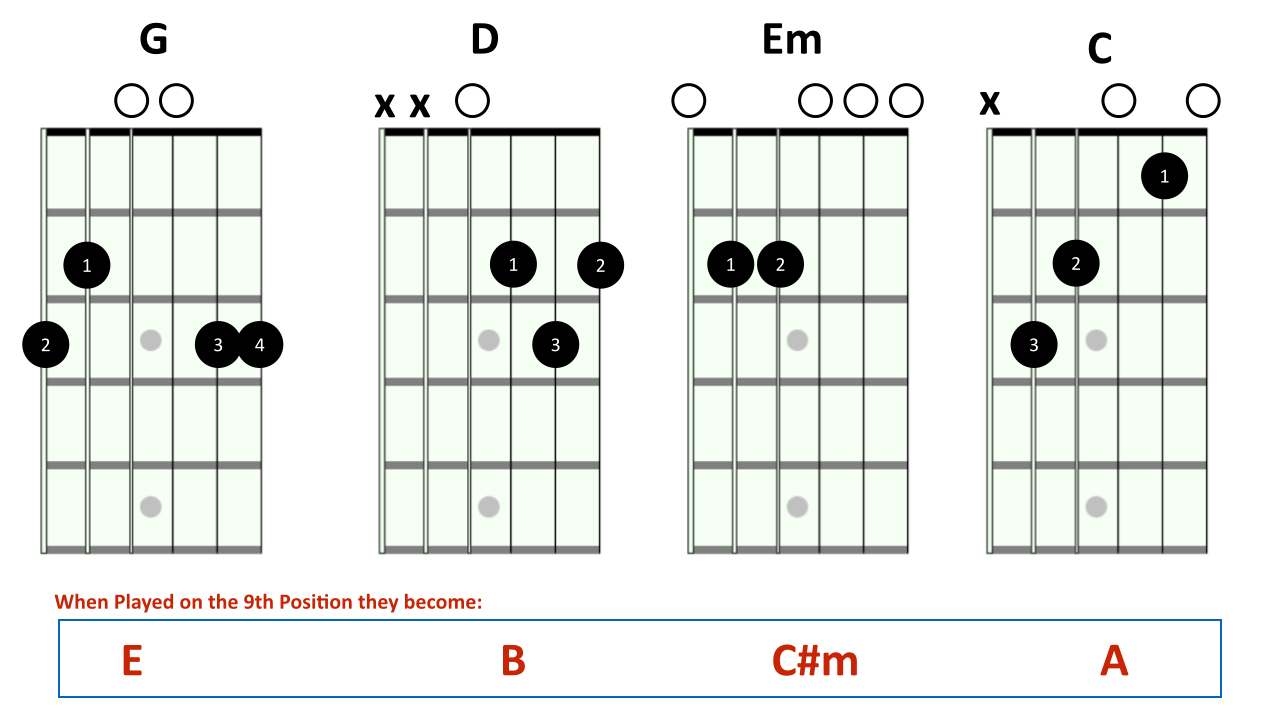 4 steps to play hey soul sister and get a ukulele sound on fourchordfix001 hexwebz Choice Image